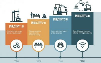 Are your people ready for Industry 4.0?